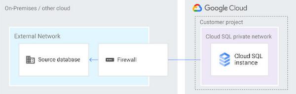 Google Cloud | Firewall Allow On-Prem