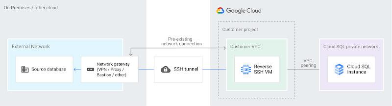 Google Cloud | Reverse SSH