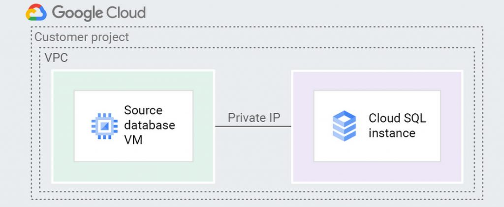 Google Cloud | VPC Pering VM and Database