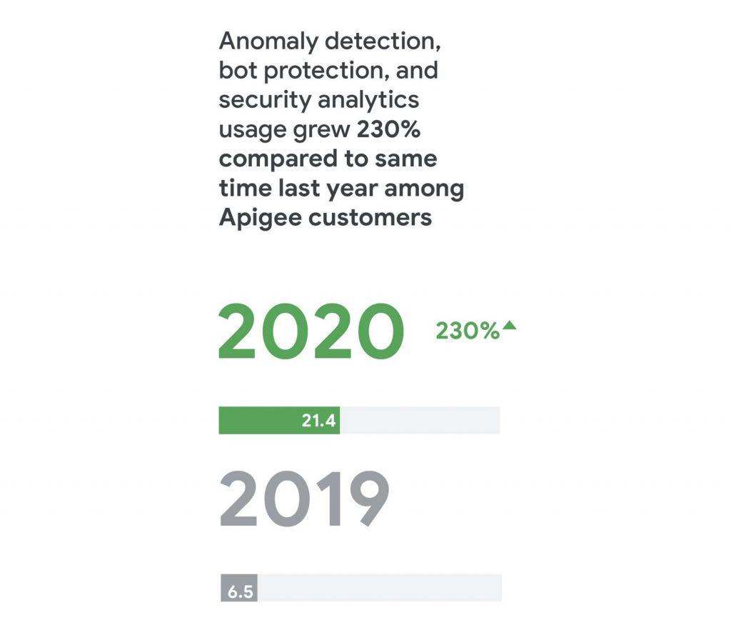 Google Cloud | Usage Growth API Customers