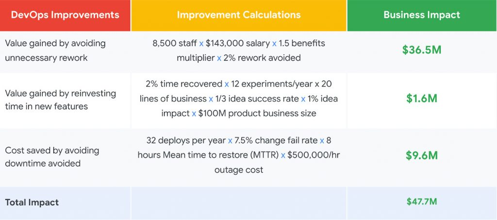 Google Cloud | DevOps Improvements, Imrpovement , Business Impact