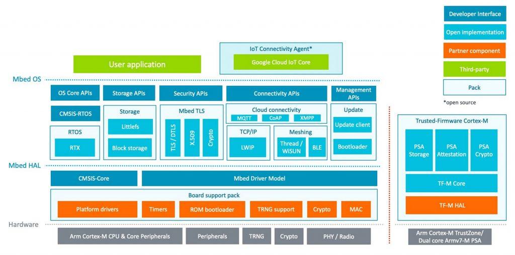 Google Cloud | Integration Architecture Diagram