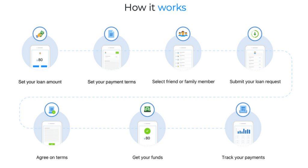 Google Cloud   Zirtue   How it Works