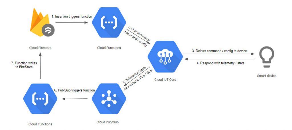 Google Cloud   Benchmark Architecture Diagram