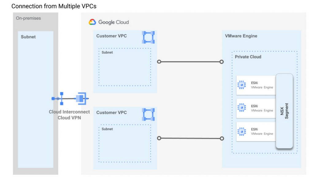Google Cloud | Connection from Multiple VPCs