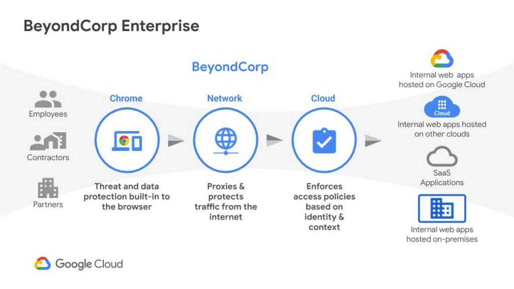 Google Cloud | BeyondCorp Enterprise