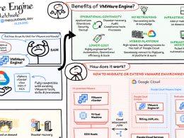 Google Cloud | VMWare Engine Cheat Sheet