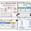 Google Cloud | Persistent Disk